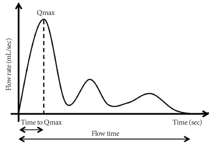 Flow rate test example